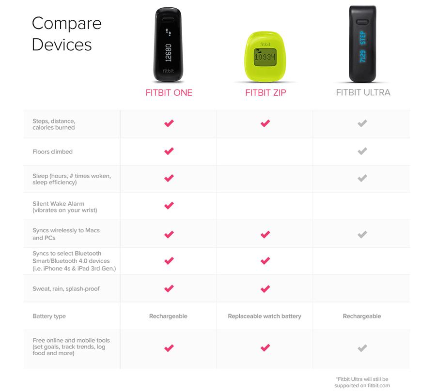 fitbit-compare